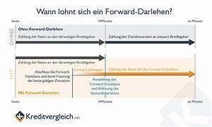 Forward Darlehen Aufschlag Berechnen : forward darlehen konditionen und zinsen im vergleich ~ Themetempest.com Abrechnung