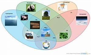 The Spheres Of The Earth   Venn Diagram