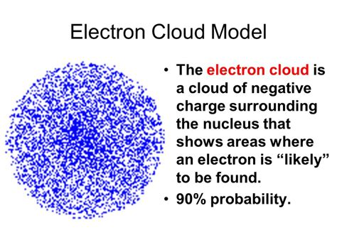 Chapter 5 The Electron Cloud. - ppt download