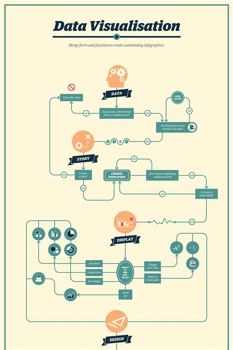 creative flowchart examples  making important life decisions visual learning center  visme