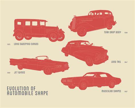 Evolution Of Automobile Shape