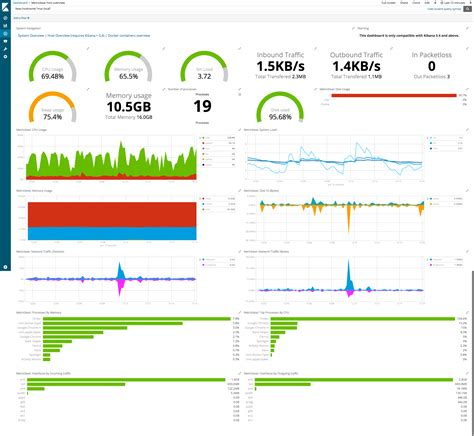 elasticsearch template step 6 view the sle kibana dashboards metricbeat reference 6 4 elastic