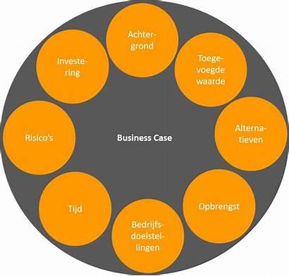 Case Een Project Businesscase Overzicht Risico Cob