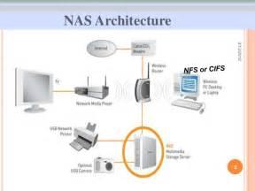 network attached storage nas