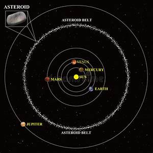 Asteroid belt diagram stock photo. Image of del69, neptune ...