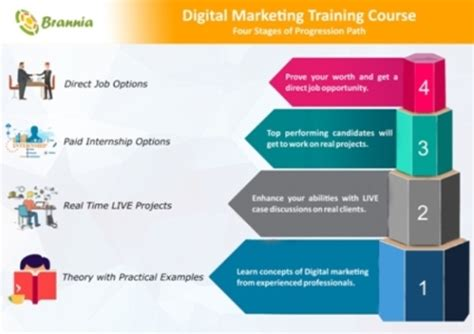 Digital Marketing Qualifications by Innovative Solutions For Digital Skill