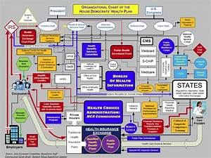 Your New Health Care System Diagram
