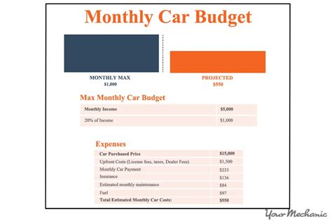 budget  buy   car yourmechanic advice