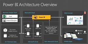 Power Bi Architecture Overview