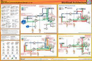 Ocs R2 Made Simple   Architecture Diagram  U2013 Brettjo
