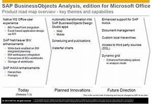"""No pierdas de vista el """"Road map"""" de los productos SAP ..."""
