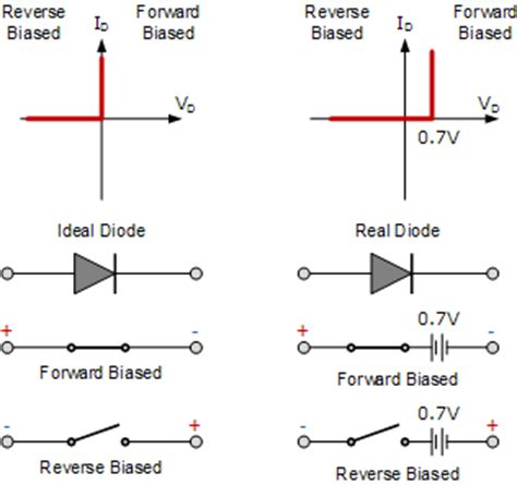 What Are The Characteristics Junction Diode Quora