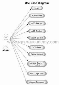 Use Case Diagram For Student Information System Project