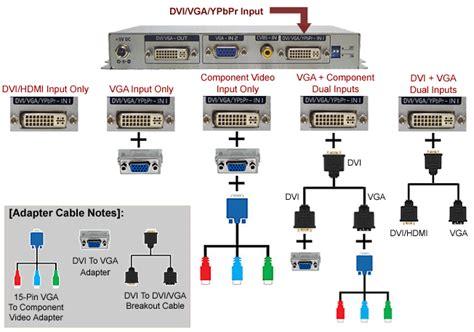 Channel Video Mixer Vga Dvi Converter Scaler