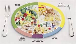 Какие продукты надо есть чтобы похудеть быстро список