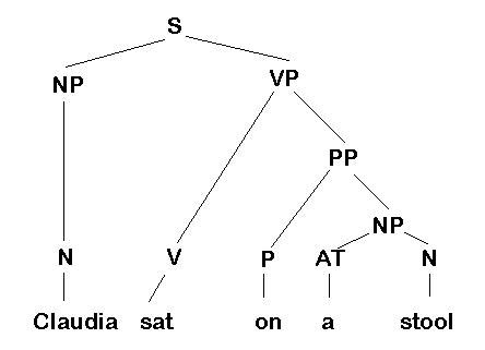 Sentence Diagram Part Of Speech