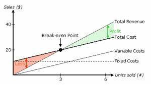 Variable Kosten Berechnen Formel : break even point ~ Themetempest.com Abrechnung