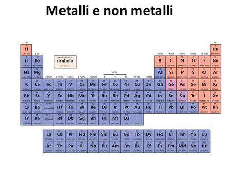 tavola periodica degli elementi metalli e non metalli lo strumento principe della chimica ppt scaricare