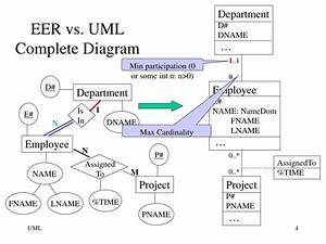 Ppt - Eer Vs  Uml Terminology Powerpoint Presentation