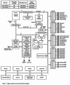 Pic 16f877  U2013 Architecture And Memory Organization