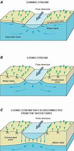 Effects Of Gw Development On Gw Flow To And From Surface