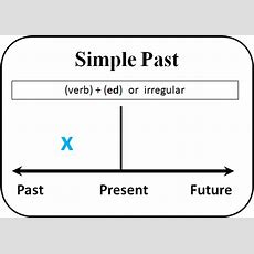 In Plain English  Simple Past Or Present Perfect?