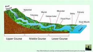 Gcse  9-1  Geography - The Course Of A River