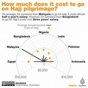 How much does it cost to go for Hajj?