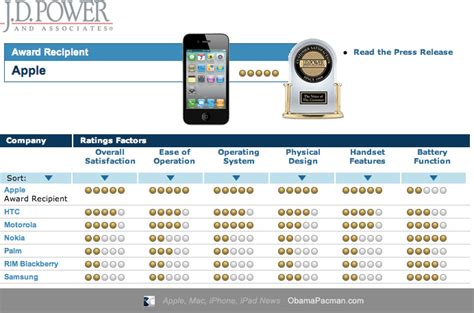 apple customer support iphone j d powers apple iphone ranks highest in customer