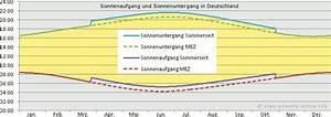 Sonnenauf Und Untergang Berechnen : umstellung auf winterzeit 2016 ~ Themetempest.com Abrechnung