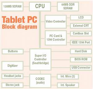 Pen Computing Magazine  A Detailed Look At Microsoft U0026 39 S Tablet Pc Project