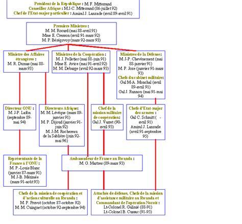 application bureau rapport rwanda organigramme du gouvernement français de