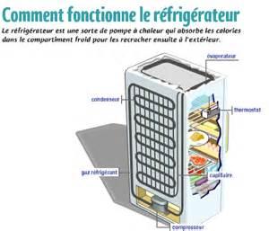 r 233 frig 233 rateurs refrigerateurs pas chers
