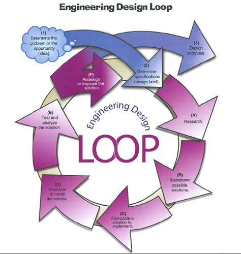 engineering loop engineering design loop
