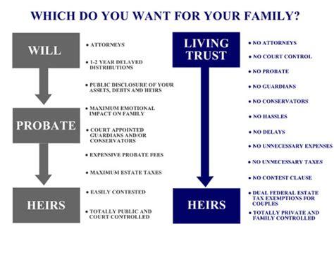living trust living trust faq s office llc