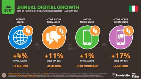 amazonia si鑒e social digital in 2017 in italia e nel mondo