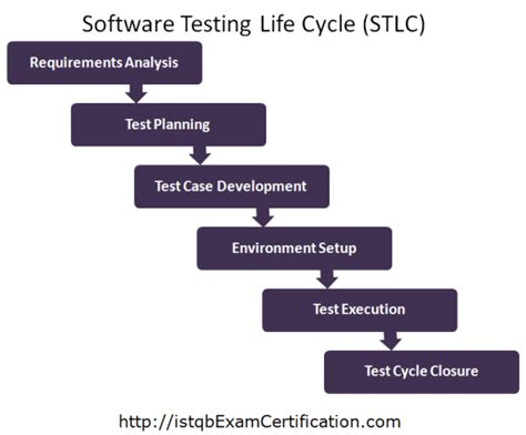 What Is Software Testing Life Cycle (stlc)?. New York City Personal Injury Lawyer. Credit Card Scanner App Secured Business Loan. Commercial Debt Consolidation. Shared Web Hosting Vs Vps Best Domain Prices. Ants Extermination Methods Example Of Hybrid. Bankruptcy Lawyers Chicago Il. Synergy Home Care Software C N A Training Nj. How To Get Certified In Special Education