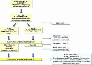 Endocrine Hormone Function Chart Effect Of Eplerenone On Parathyroid Hormone Levels In