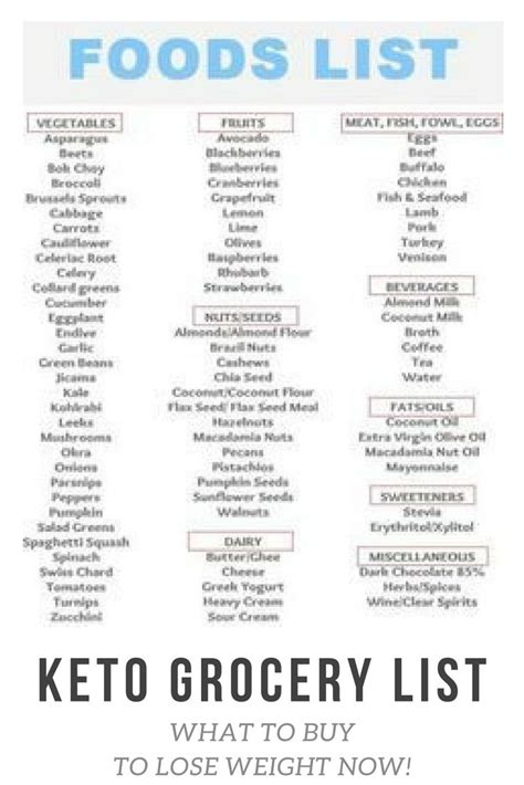 ultimate keto diet beginners guide grocery list