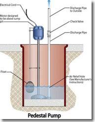 sump pump  battery backup  basement waterproofing