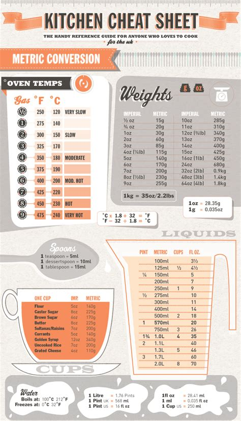 kitchen sheet metric conversions handy bookmark this everybodylovesitalian