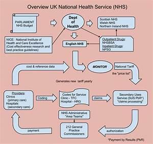 Uk National Health Service