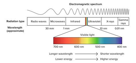 electromagnetic spectrum png highres - LIGHT THERAPY