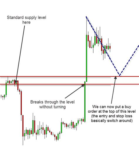 forex supply  demand strategy  scalping forex