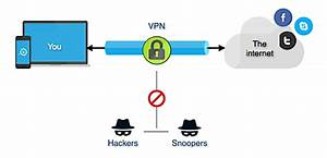 Virtual Private Networks  Vpn   U2013 Technotes