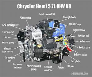 Ohv  Ohc  Sohc And Dohc Engine  Design  Animation  Components