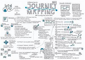 Journey Mapping  U2014 Part 1  U2013 Ux Knowledge Base Sketch