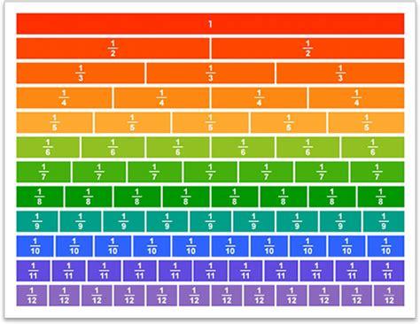 print number line fraction chart printable scalien