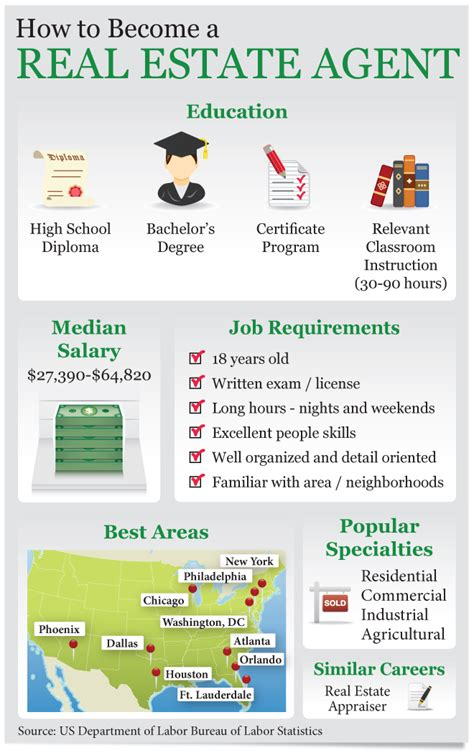 To Become A Real Estate Agent How To Become A Real Estate Agent Ehow