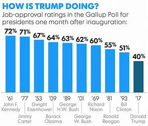 Only a month in and already Trump's approval higher than 3 ...